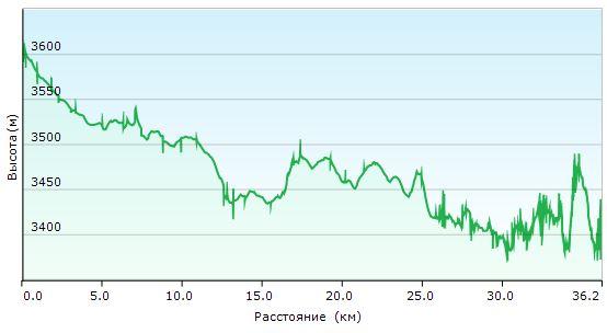 Велопоход по Гималаям. День 10. Рельеф и километраж