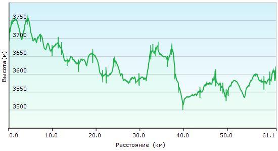 Велопоход по Гималаям. День 9. Рельеф и километраж